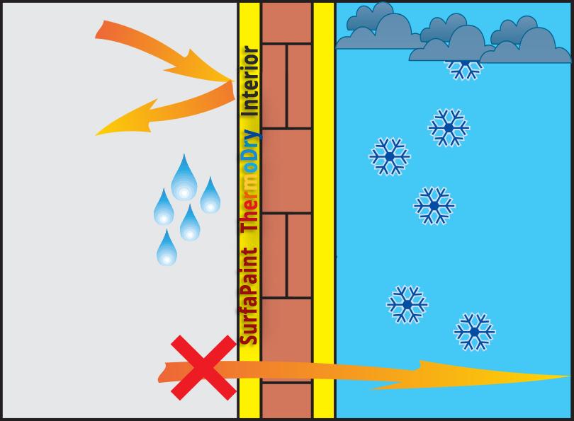 SURFAPAINT® THERMO DRY / VOPSEA GATA PREPARATA PENTRU INTERIOR